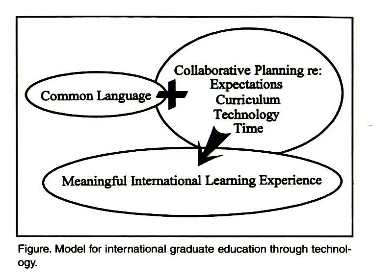 Figure. Model for international graduate education through technology