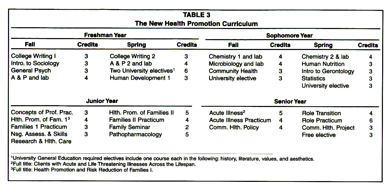 TABLE 3The New Health Promotion Curriculum