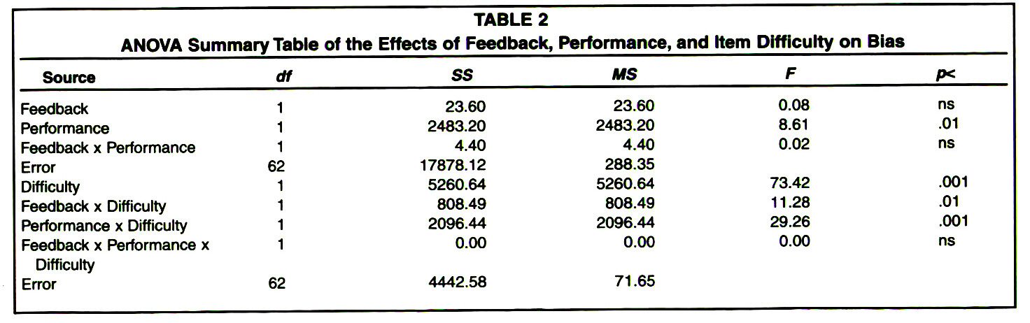 TABLE 2ANOVA Summary Table of the Effects of Feedback, Performance, and Item Difficulty on Bias