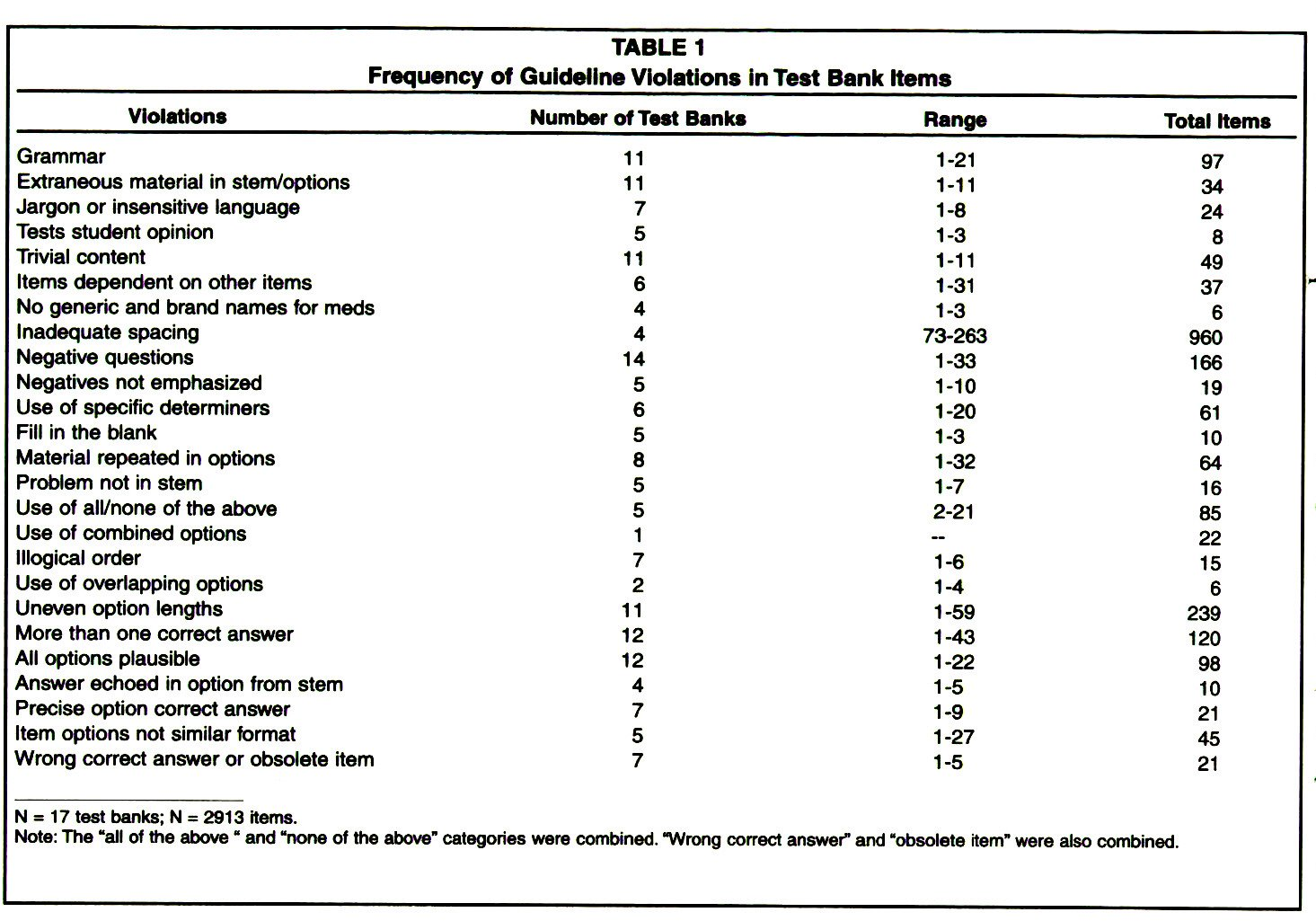 TABLE 1Frequency of Guideline Violations in Test Bank Herns