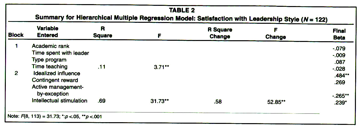 TABLE 2Summary for Hierarchical Multiple Regression Model: Satisfaction with Leadership Style (N= 122)