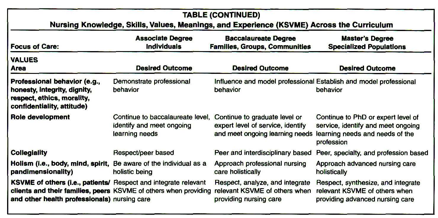 analysing an experience to develop current knowledge nursing essay The nursing essay below has been submitted to us by a student in order to help you with your the research adds that each individual constructs his knowledge through experiences and teachers in education improving teaching skills and developing professionally, the teacher contributes to learning.