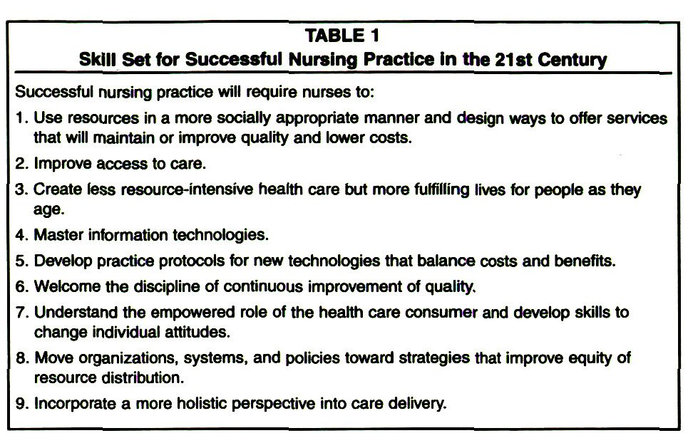 TABLE 1Skill Set for Successful Nursing Practice In the 21st Century