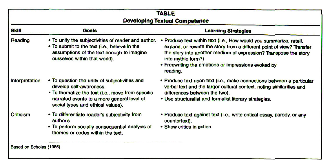 TABLEDeveloping Textual Competence