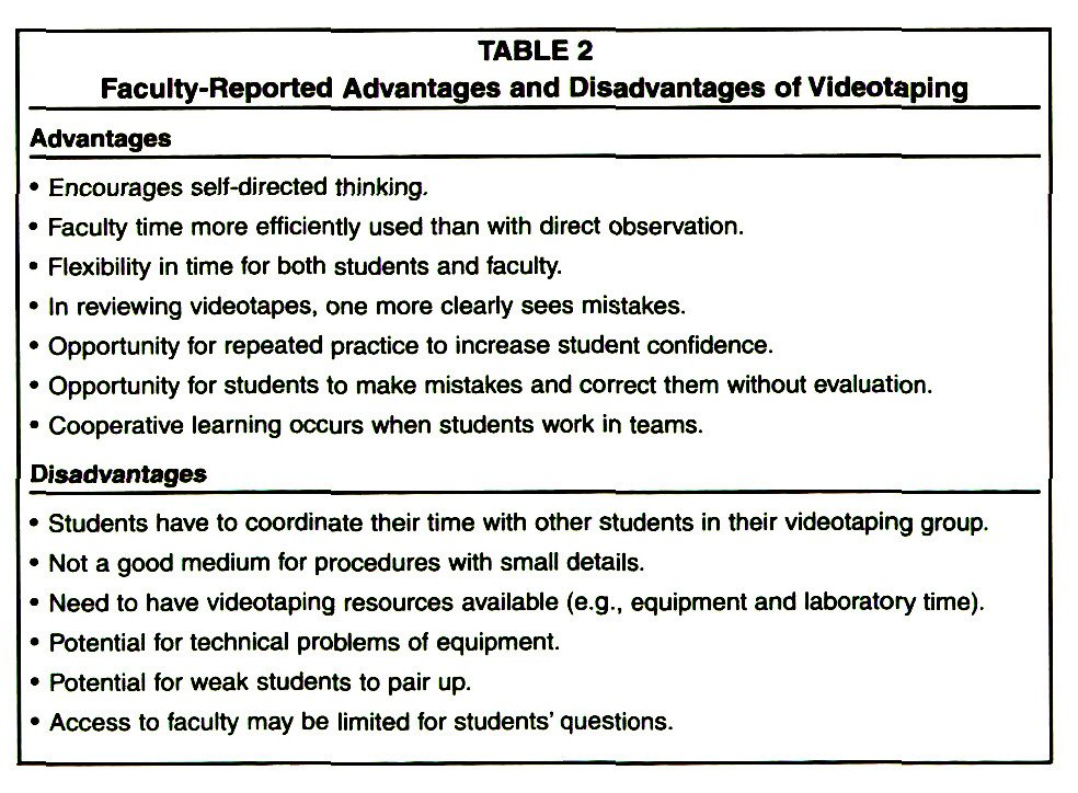 TABLE 2Faculty-Reported Advantages and Disadvantages of Videotaping