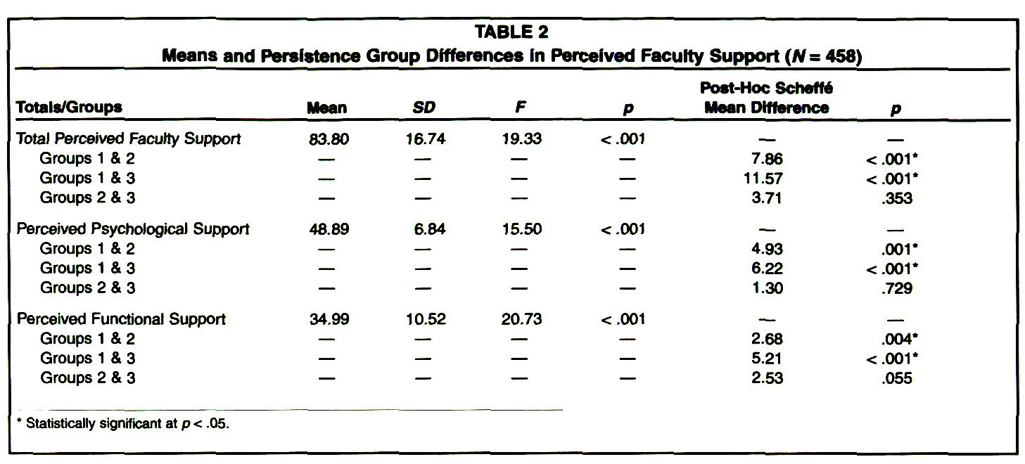 TABLE 2Means and Persistence Group Différences In Perceived Faculty Support (N= 458)