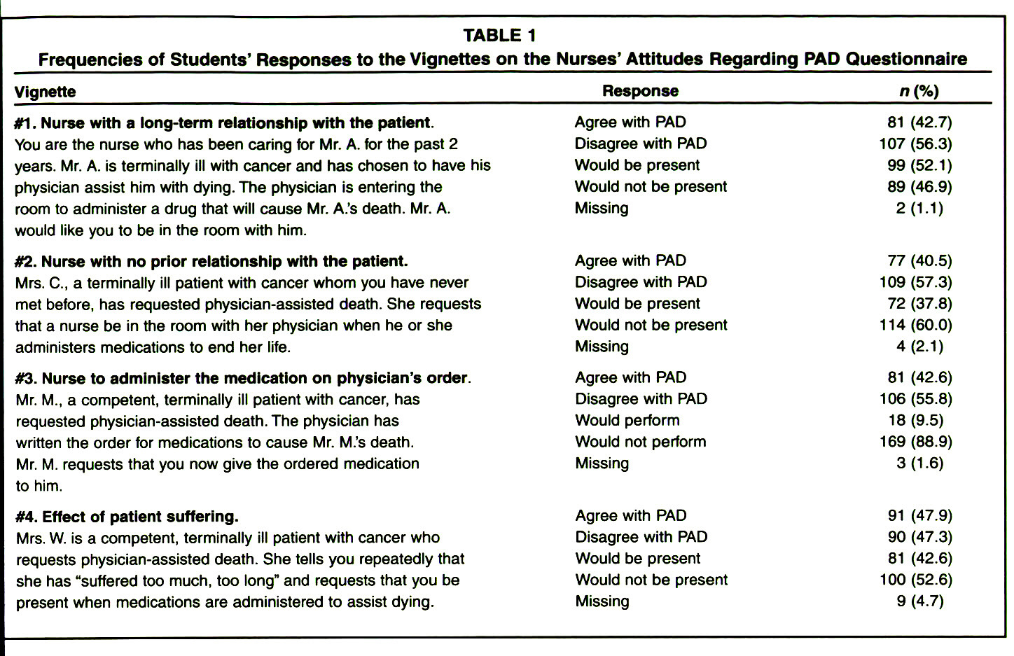 TABLE 1Frequencies of Students' Responses to the Vignettes on the Nurses' Attitudes Regarding PAD Questionnaire