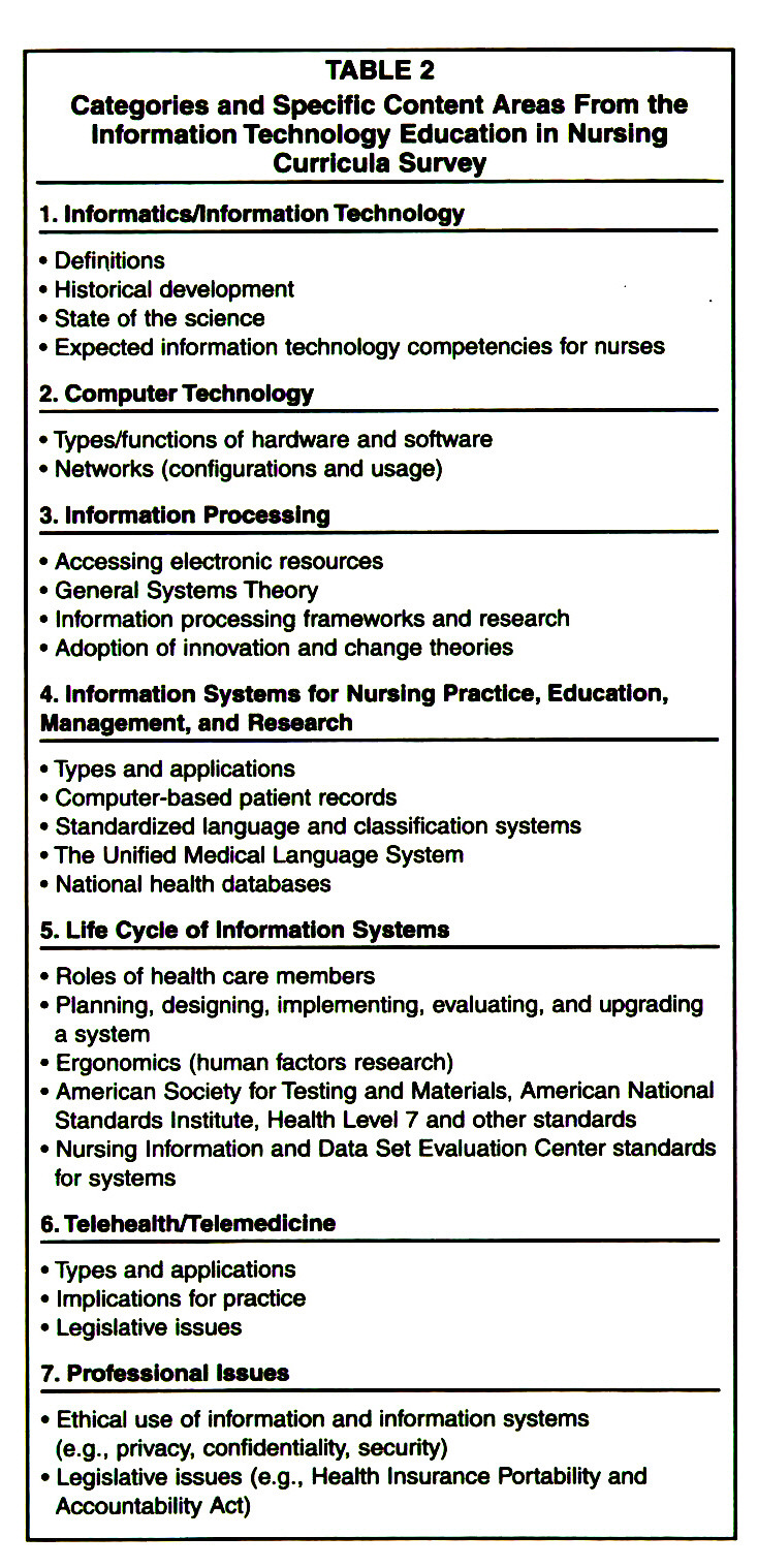 TABLE 2Categories and Specific Content Areas From the Information Technology Education in Nursing Curricula Survey