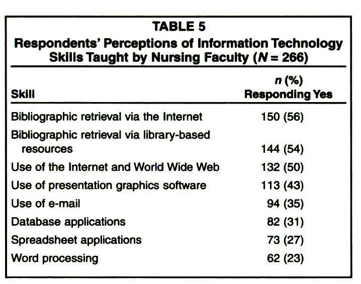 TABLE 5Respondents' Perceptions of Information Technology Skills Taught by Nursing Faculty (N= 266)