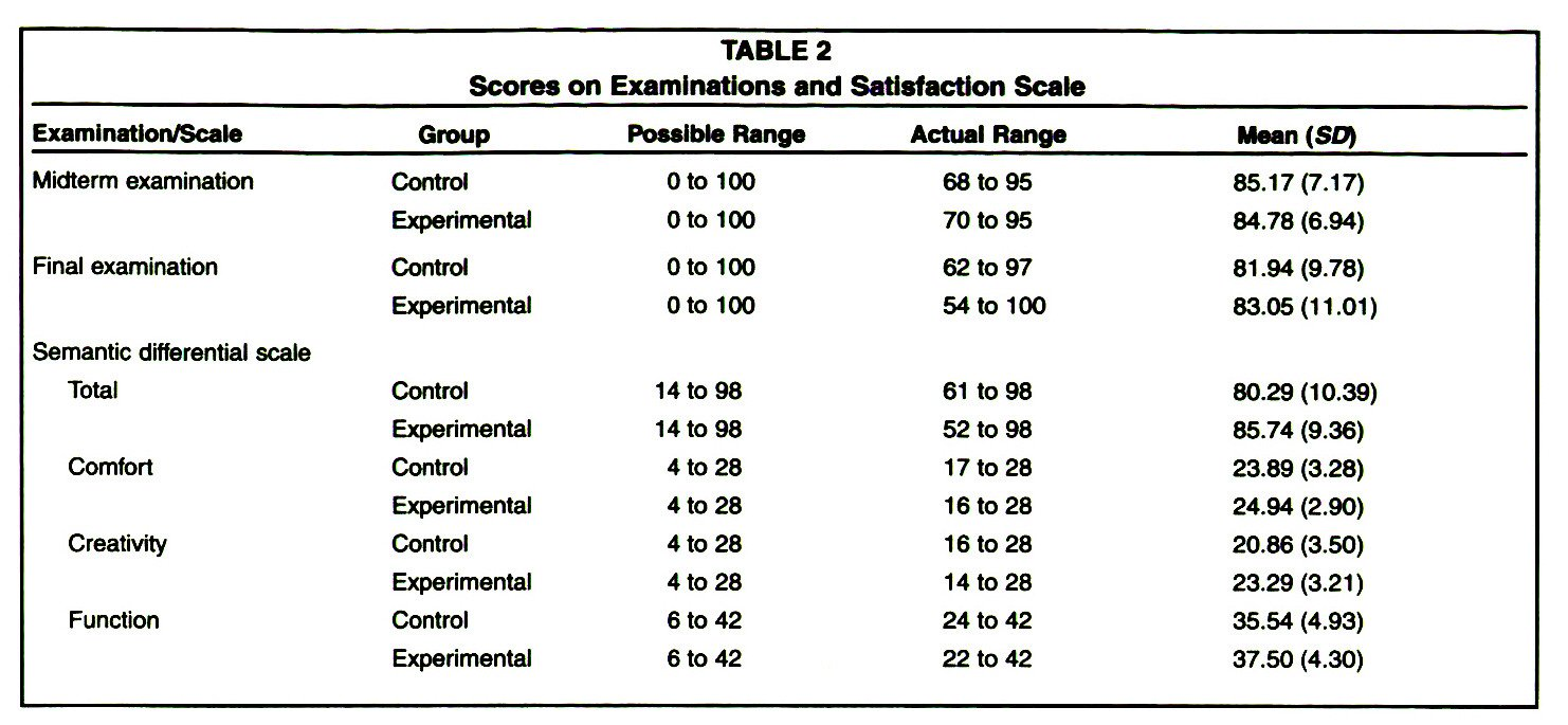 TABLE 2Scores on Examinations and Satisfaction Scale