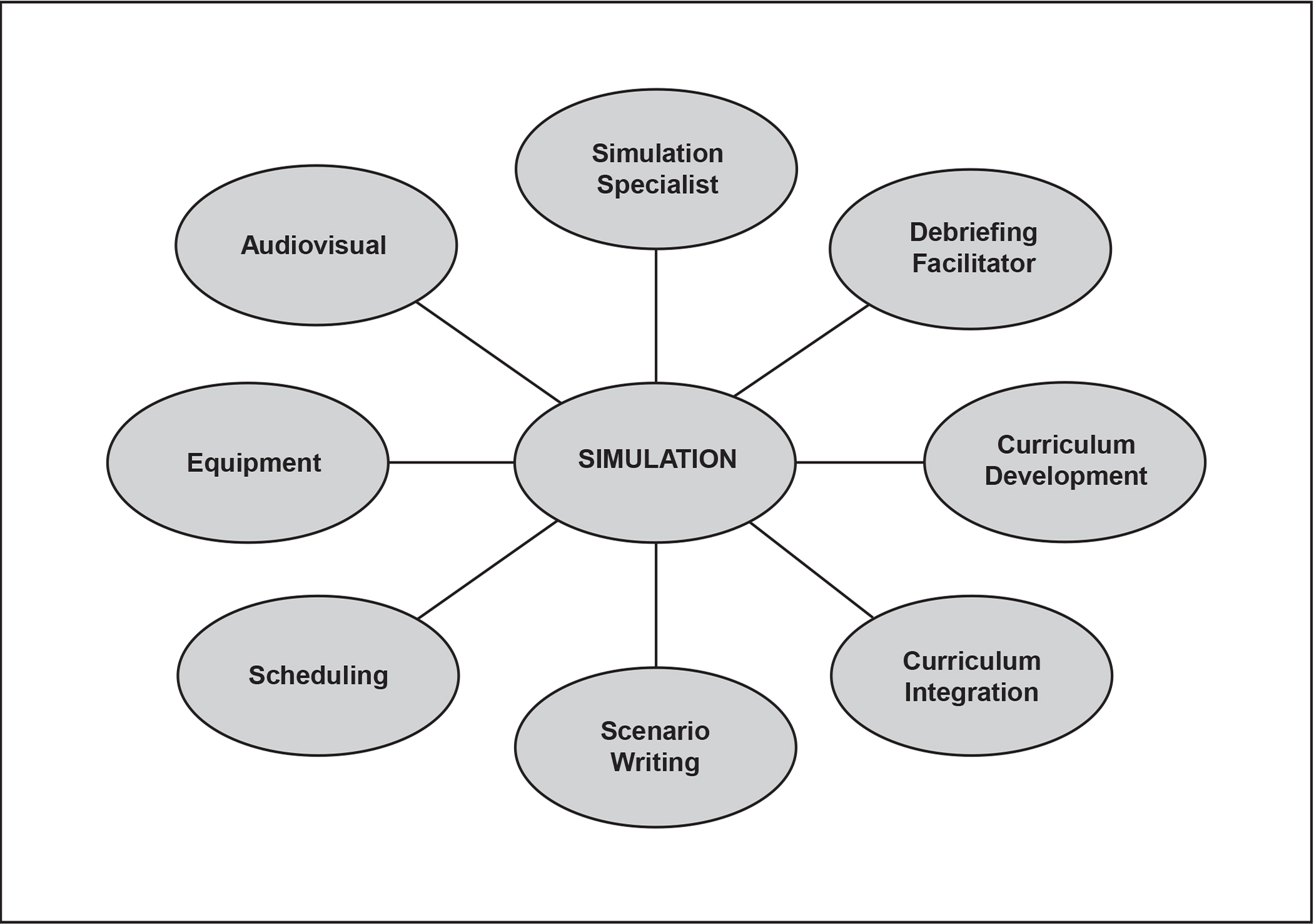 Issues involved in using simulation as an educational tool.
