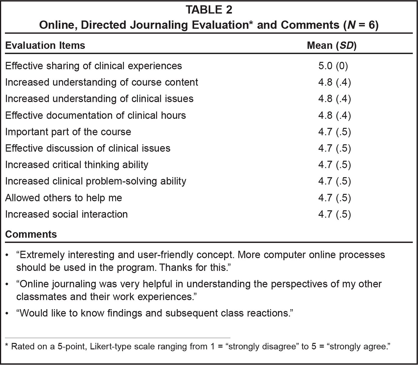Online, Directed Journaling Evaluation* and Comments (N = 6)