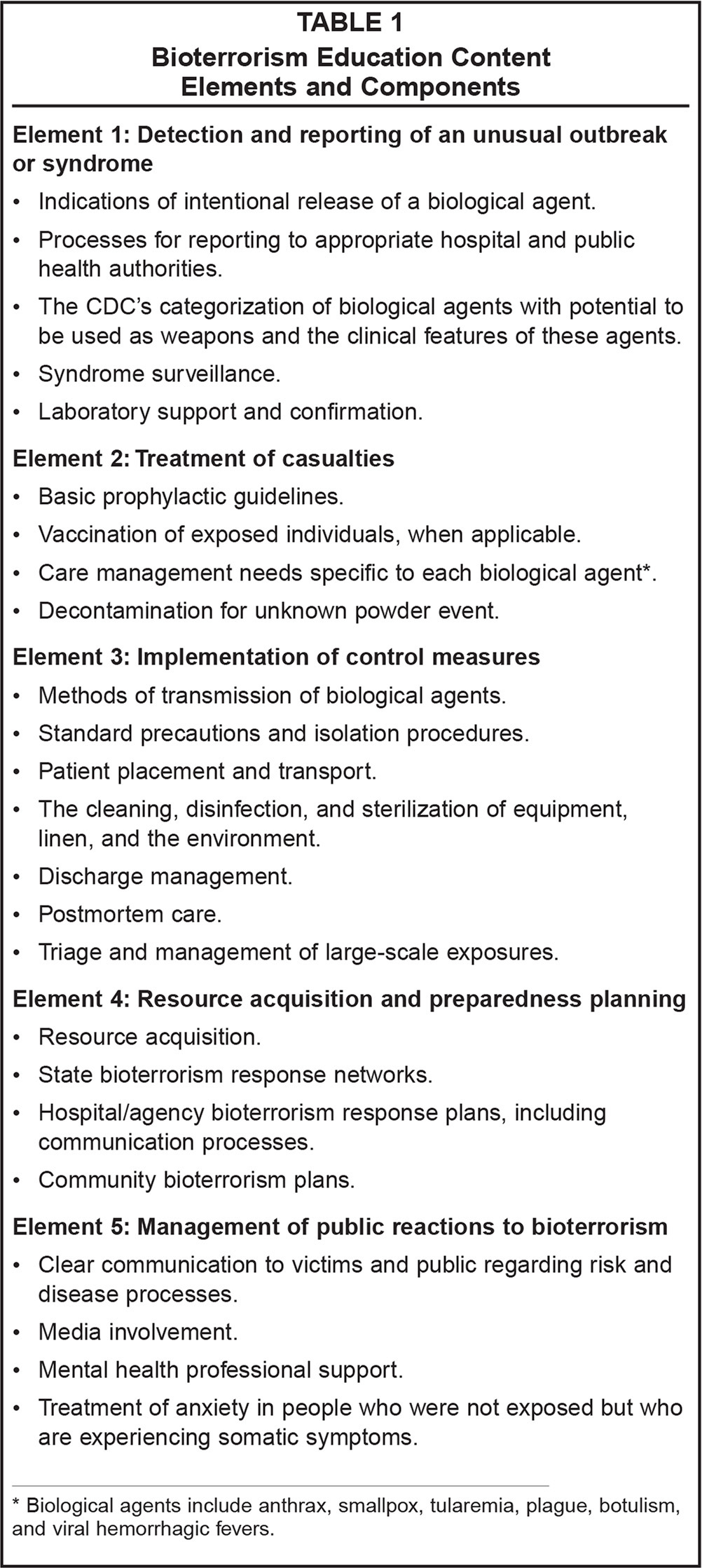 Bioterrorism Education Content Elements and Components