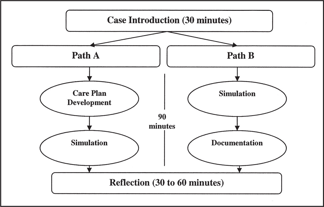 Pathway Through the Simulation Components.