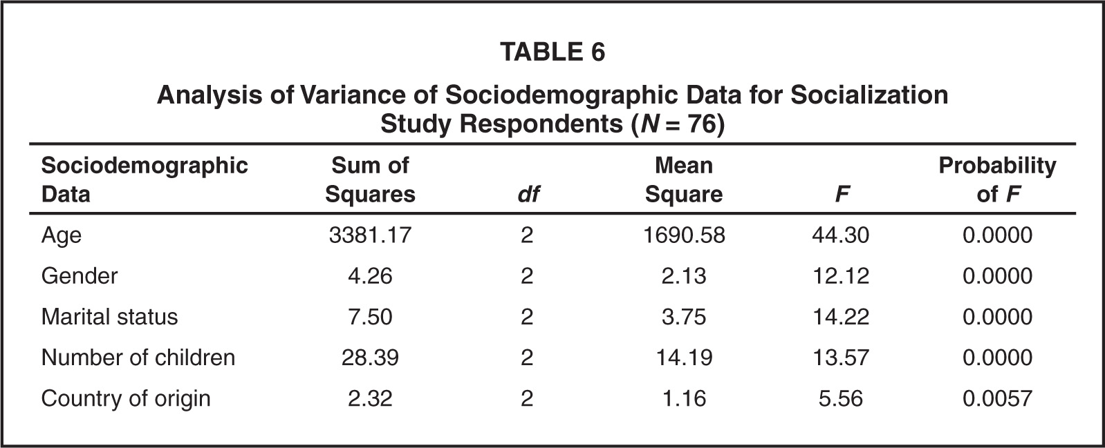 a study of socialization of accelerated A case study exploring the experience of graduate entry nursing students when learning in practice  socialization  of an accelerated graduate entry nursing .