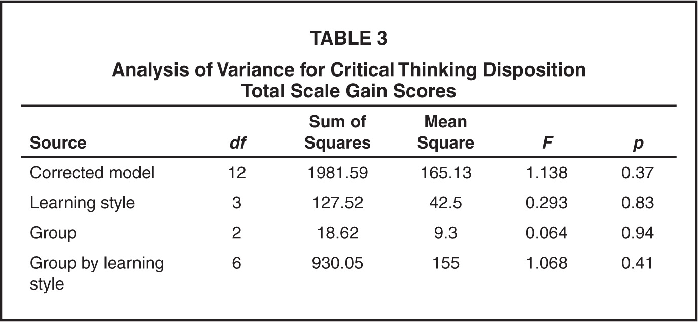 critical thinking disposition test