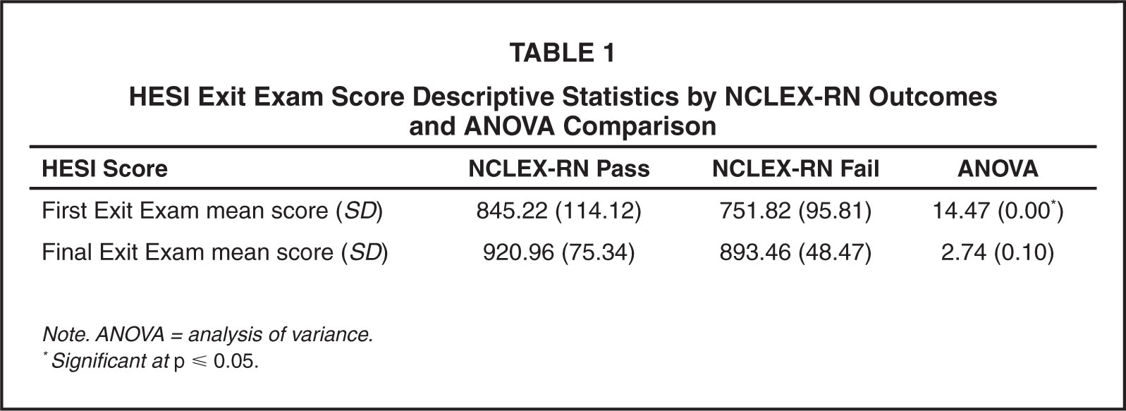 HESI Exit Exam Score Descriptive Statistics by NCLEX-RN Outcomes and Anova Comparison