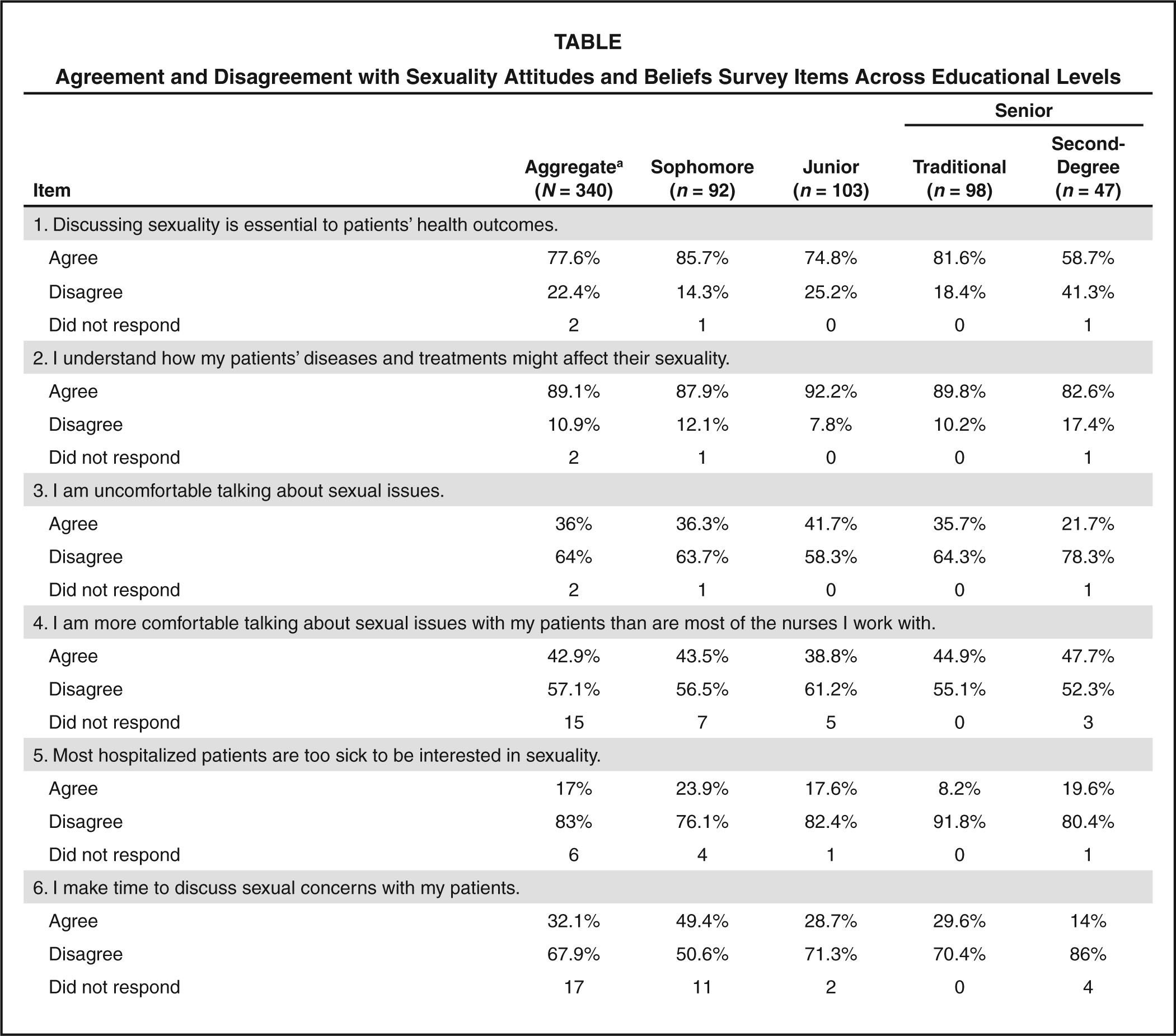 Agreement and Disagreement with Sexuality Attitudes and Beliefs Survey Items Across Educational Levels