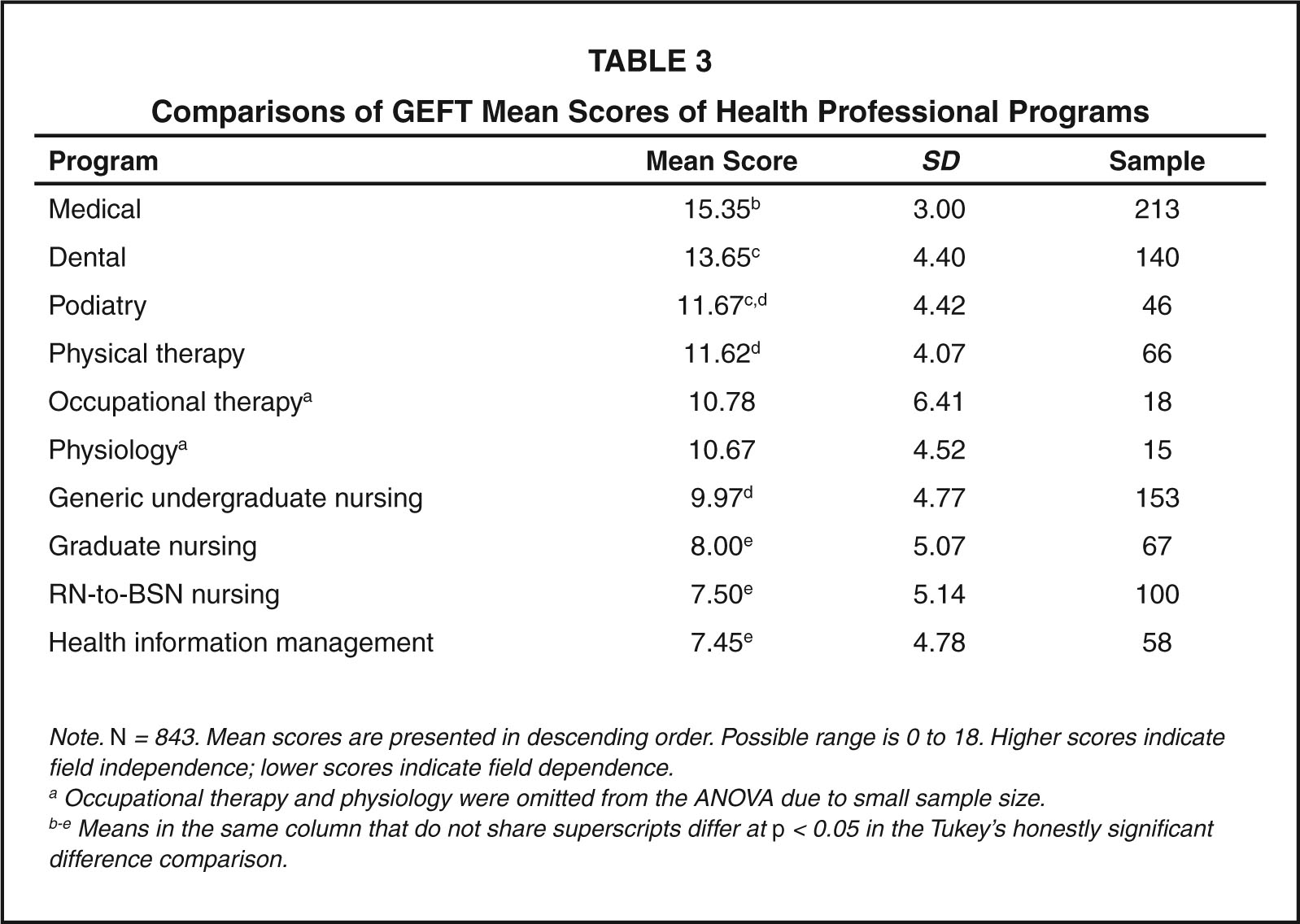 Comparisons of Geft Mean Scores of Health Professional Programs