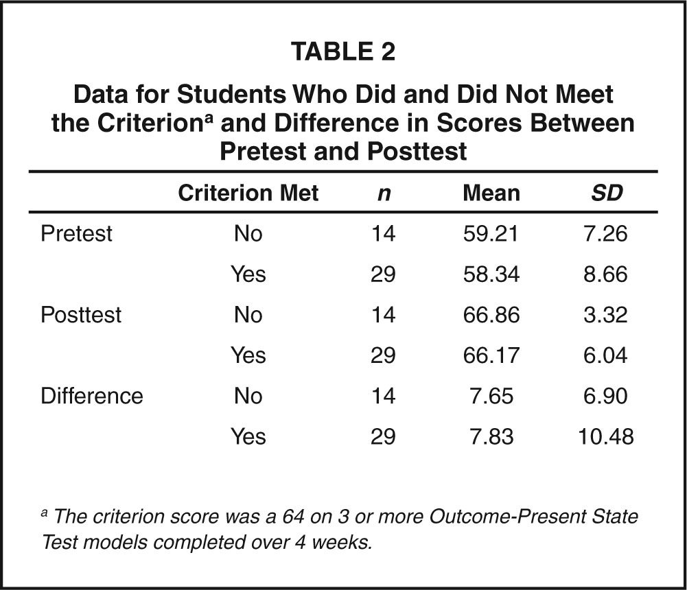 Data for Students Who Did and Did not Meet the Criteriona and Difference in Scores Between Pretest and Posttest