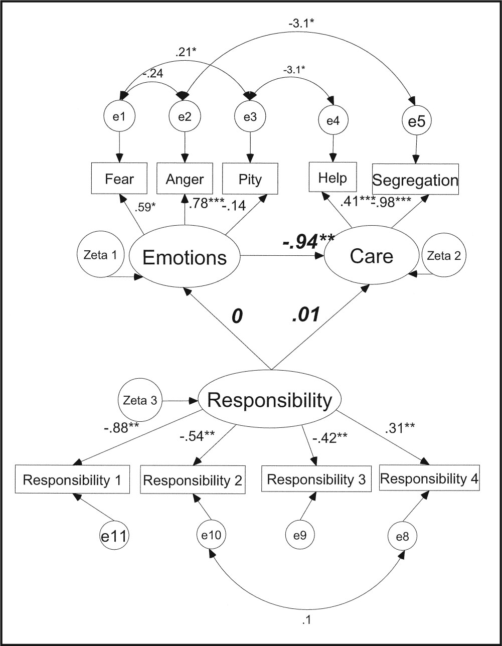 Attribution Model (standardized Sem Coefficients) for Students' Attitudes Toward Individuals with Mental Illness Before the Clinical Clerkship. *p < 0.05; **p < 0.01; †p < 0.001.