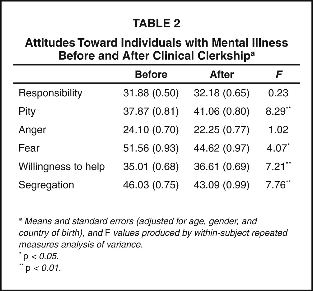Attitudes Toward Individuals with Mental Illness Before and After Clinical Clerkshipa