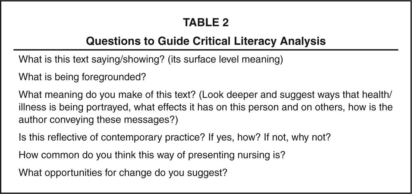 Questions to Guide Critical Literacy Analysis