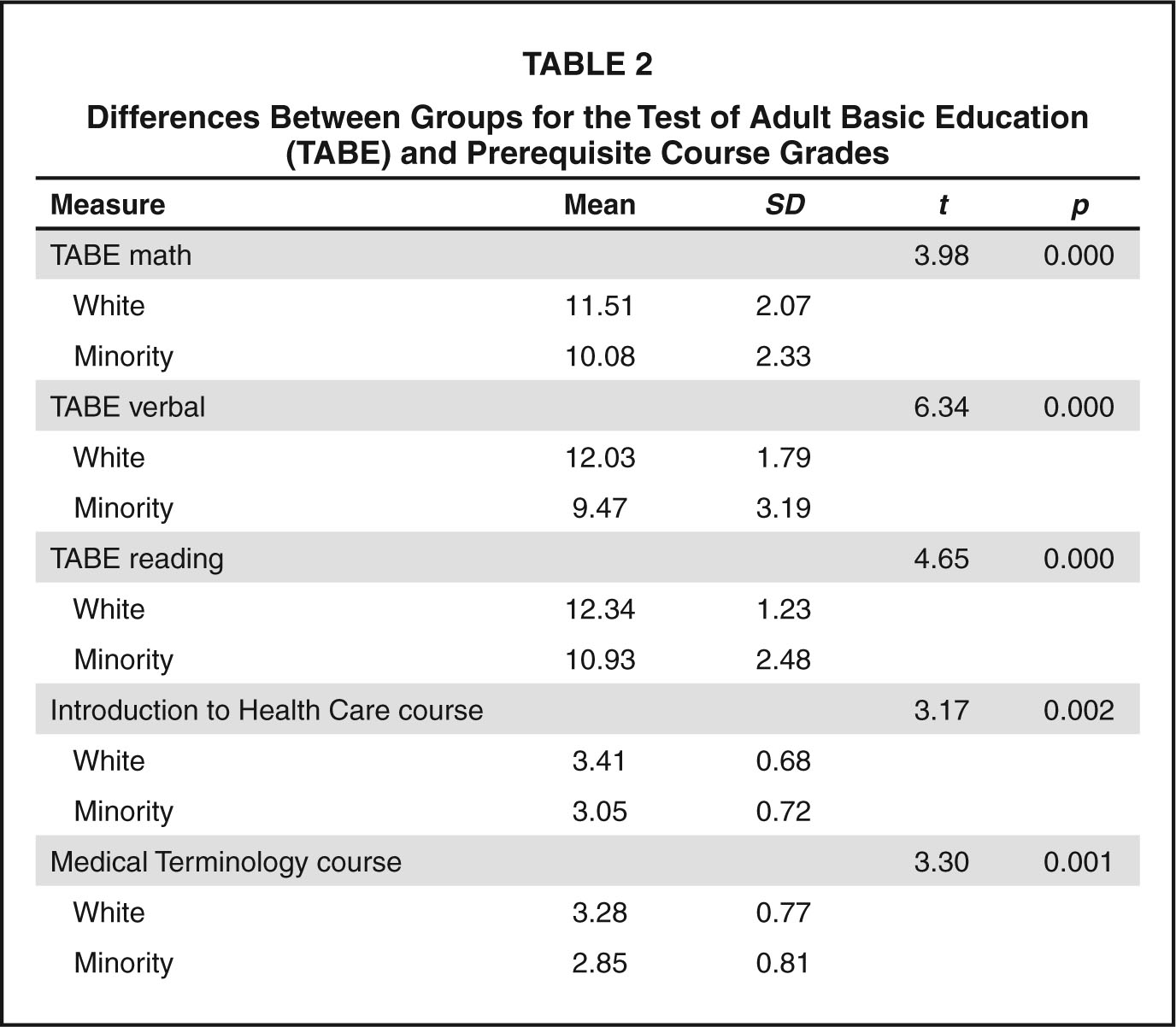 Differences Between Groups for the Test of Adult Basic Education (TABE) and Prerequisite Course Grades