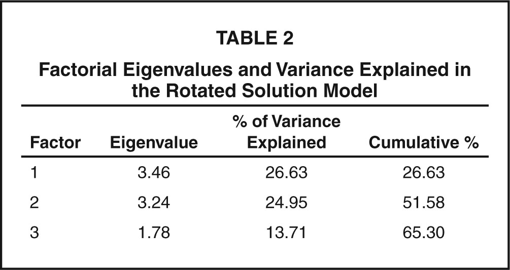 Factorial Eigenvalues and Variance Explained in the Rotated Solution Model