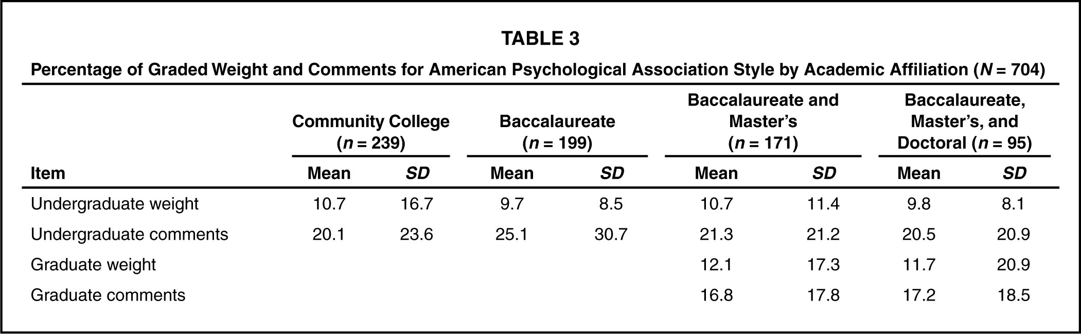american psychological association style Apa style central is a learning, writing, research, and publishing platform from the american psychological association apa style central incorporates the rules of the publication manual of the american psychological association and simplifies the process of using apa style.
