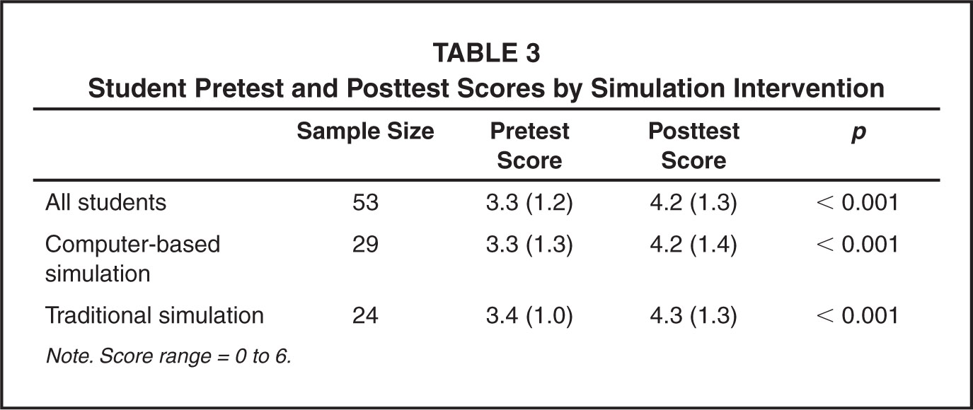 Student Pretest and Posttest Scores by Simulation Intervention
