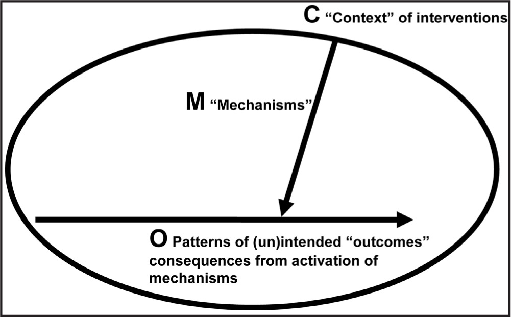 Graphical Representation of the Context, Methods, and Outcomes During a Test Situation. Refer to the Text for Description of the Relationship Between These Key Elements in a Realist Evaluation.