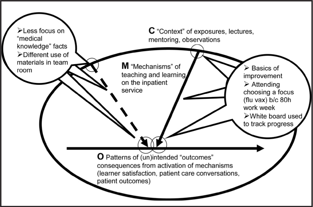 Hypothesis Generating CMOs (context, Methods, and Outcomes) for Teaching About Improvement Placed in Pawson and Tilley's (1997) Oval Diagram.