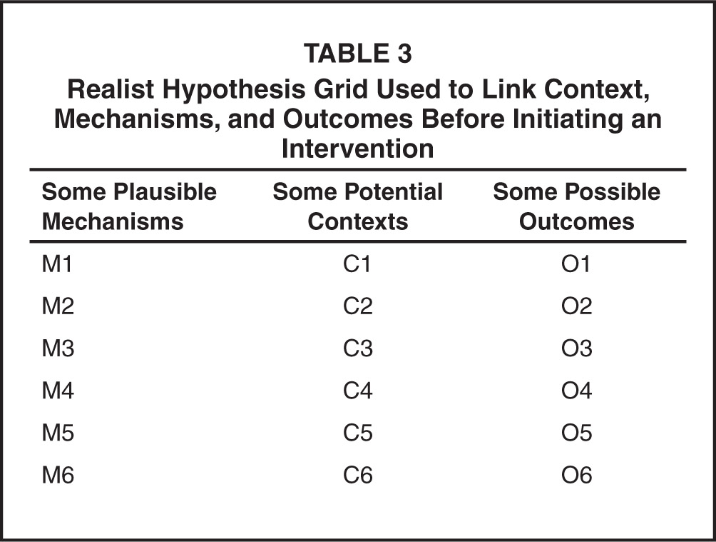 Realist Hypothesis Grid Used to Link Context, Mechanisms, and Outcomes Before Initiating an Intervention