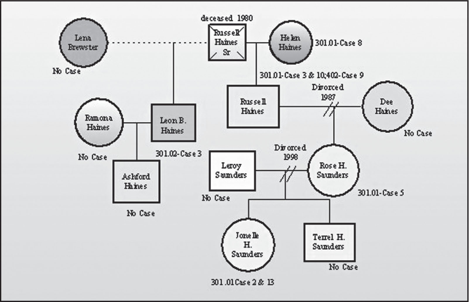 genogram summary A genogram/family tree is a method of showing relationships between people using a drawing why do we create genogram/family trees change is a difficult within a family system.