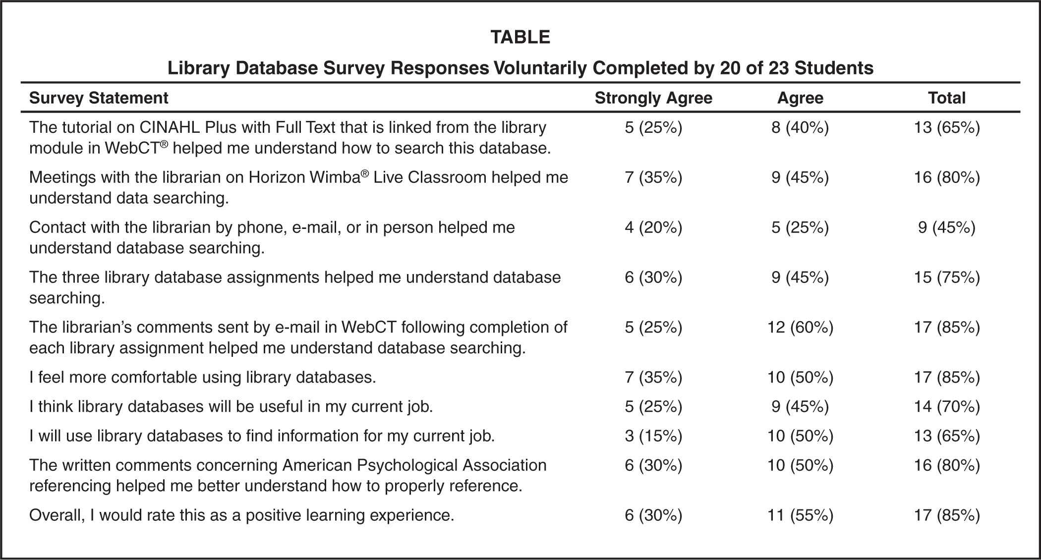 Library Database Survey Responses Voluntarily Completed by 20 of 23 Students