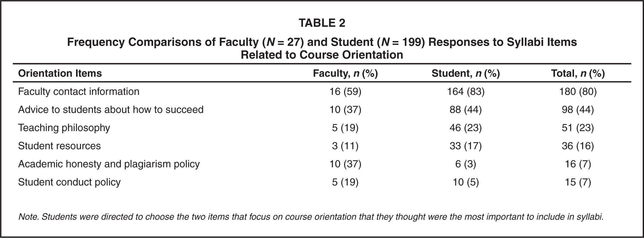 Frequency Comparisons of Faculty (N = 27) and Student (N = 199) Responses to Syllabi Items Related to Course Orientation