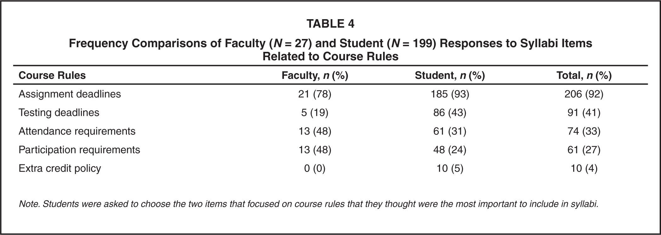 Frequency Comparisons of Faculty (N = 27) and Student (N = 199) Responses to Syllabi Items Related to Course Rules