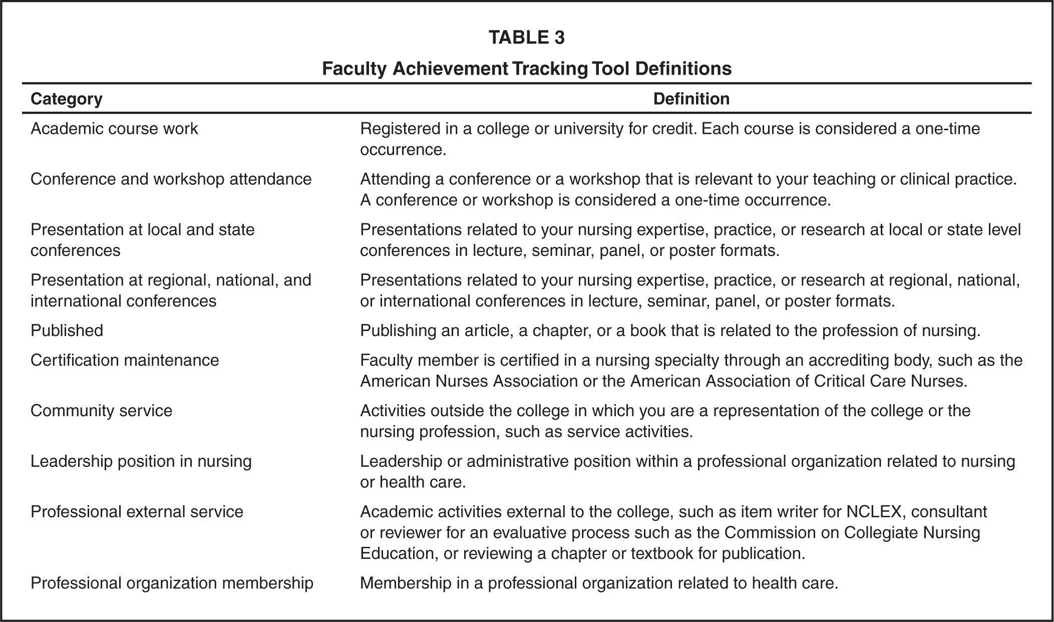 Faculty Achievement Tracking Tool Definitions