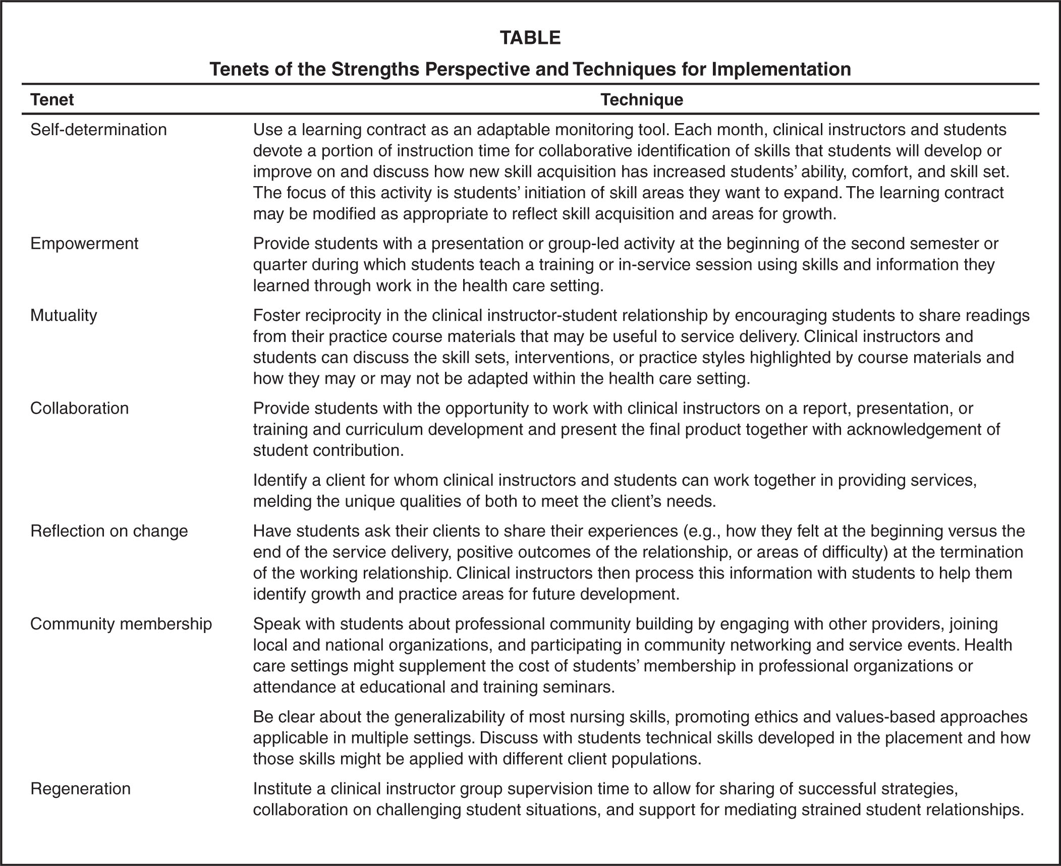 Tenets of the Strengths Perspective and Techniques for Implementation