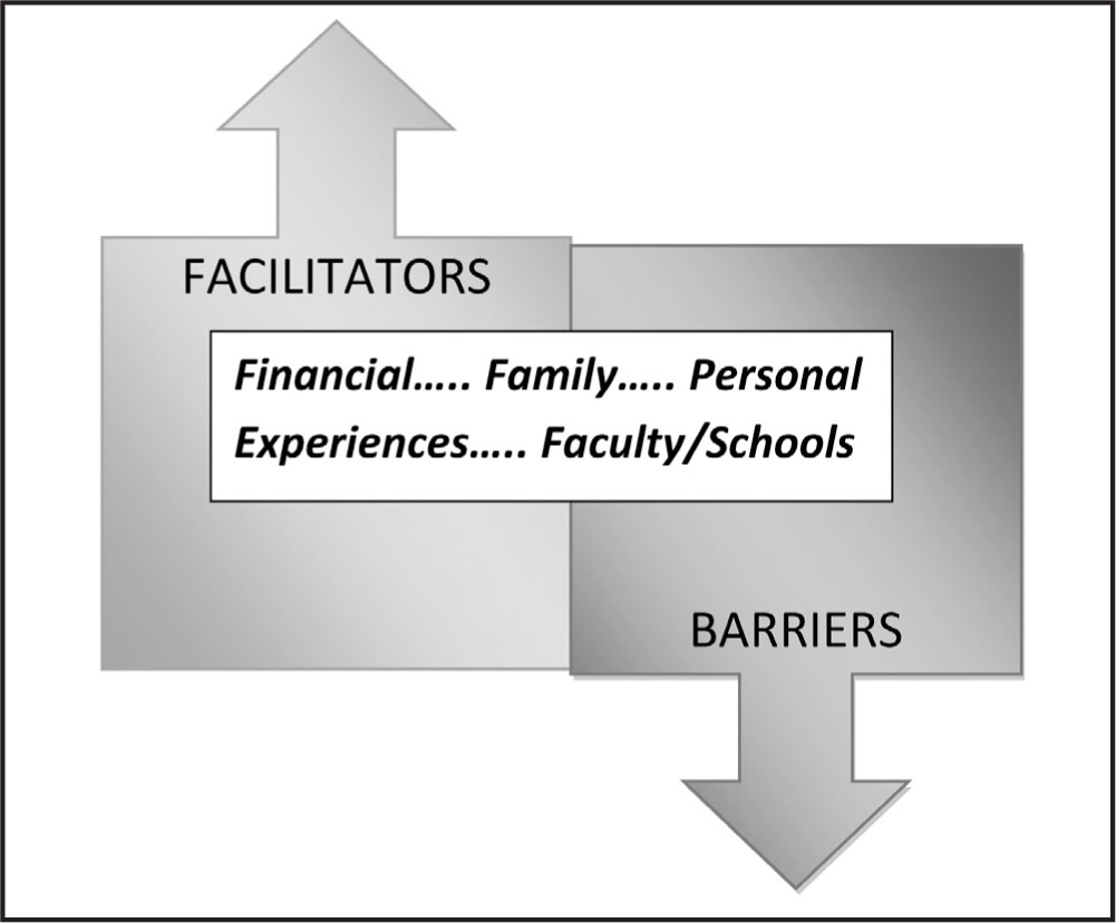 Thematic Dichotomies: Areas Considered Either a Facilitator or Barrier by Hispanic Nursing Students.