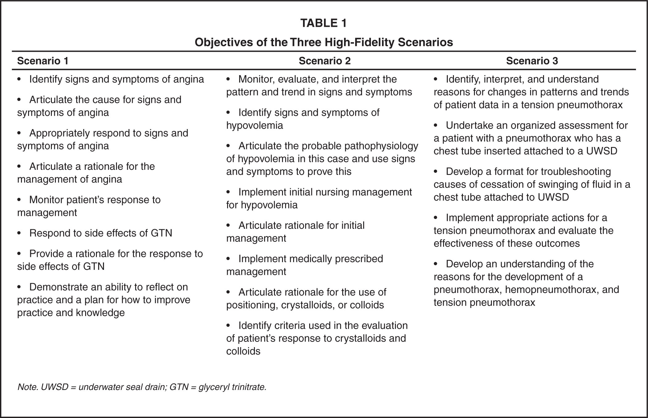 Objectives of the Three High-Fidelity Scenarios