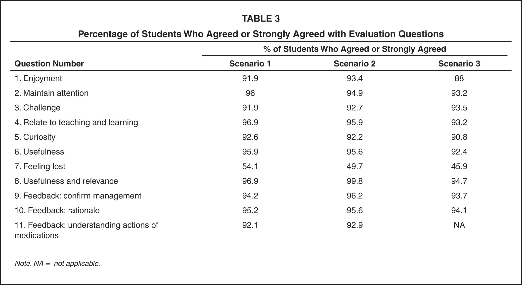 Percentage of Students Who Agreed or Strongly Agreed with Evaluation Questions