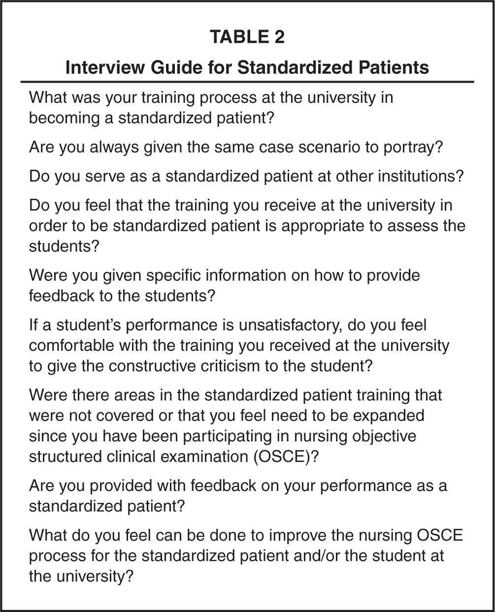 Interview Guide for Standardized Patients