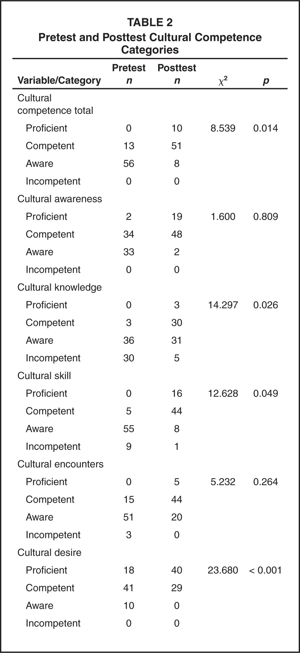 Pretest and Posttest Cultural Competence Categories