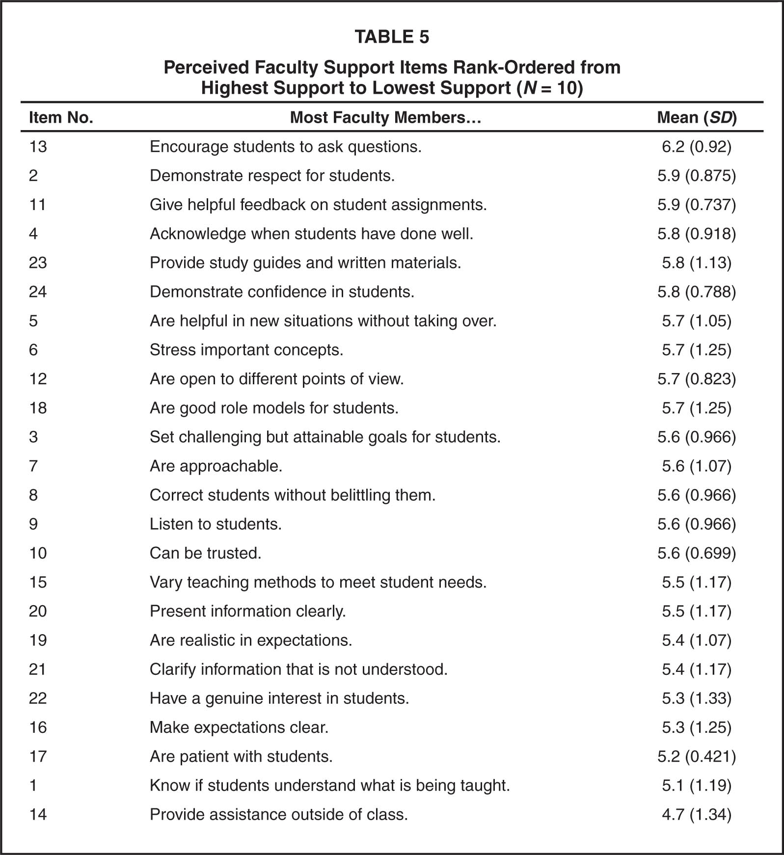 Perceived Faculty Support Items Rank-Ordered from Highest Support to Lowest Support (N = 10)