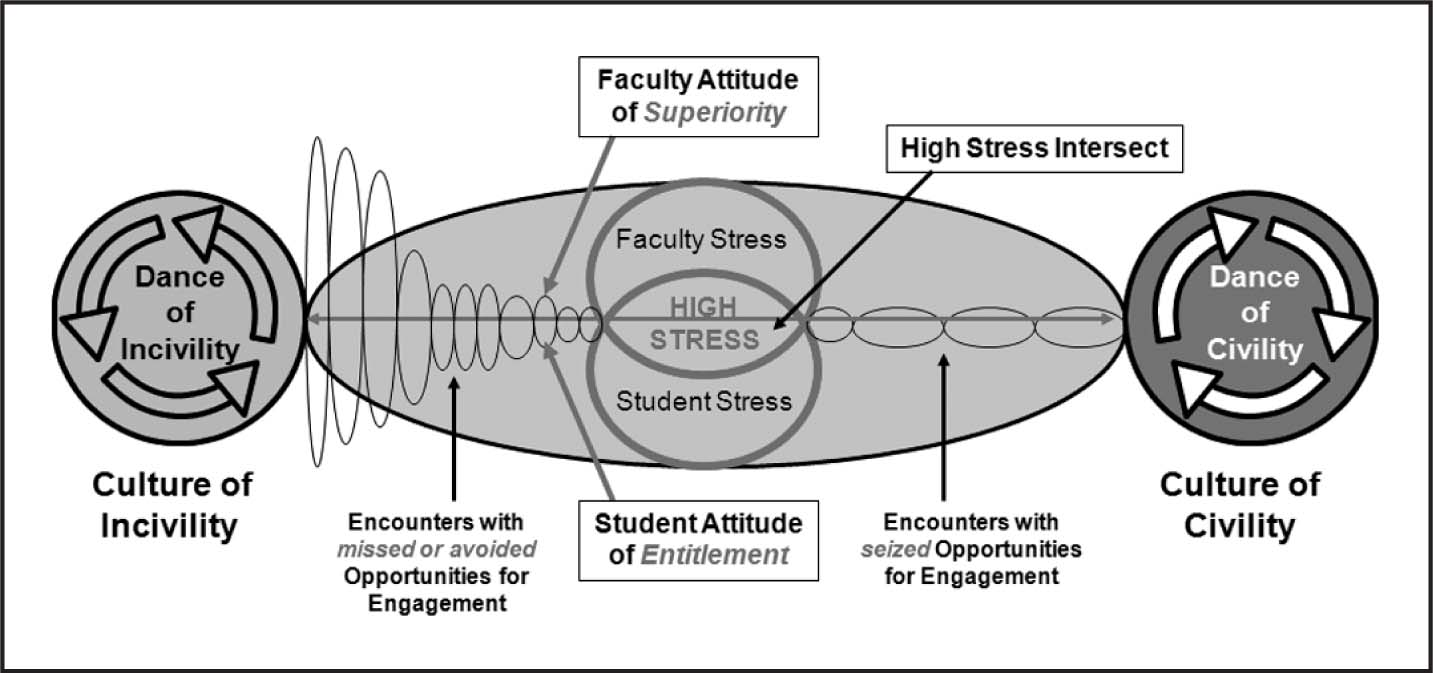 Conceptual Model for Fostering Civility in Nursing Education.