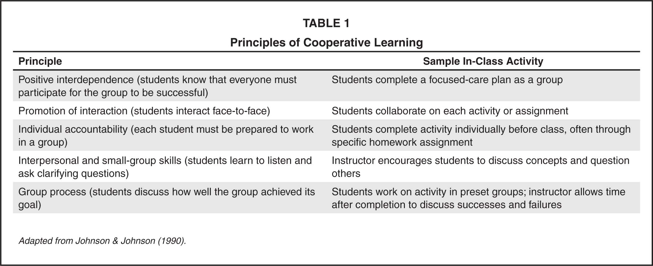 Principles of Cooperative Learning