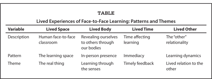 Lived Experiences of Face-to-Face Learning: Patterns and Themes