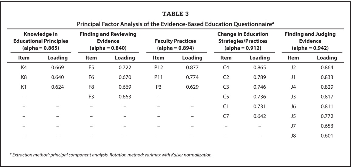 Principal Factor Analysis of the Evidence-Based Education Questionnairea